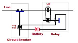 the function and principle of a circuit breaker engineering essay Let's have a discussion on electrical principle of circuit breaker the circuit breaker has to carry large rated or fault power due to this large power there is always dangerously high arcing between moving contacts and fixed contact during operation of circuit breaker.